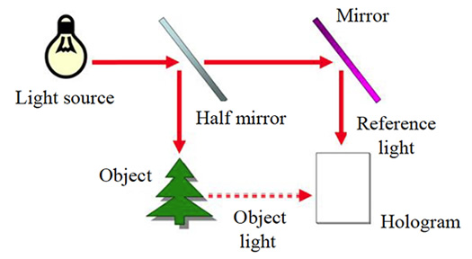 Principles Of Holography : Media Creation Methodology